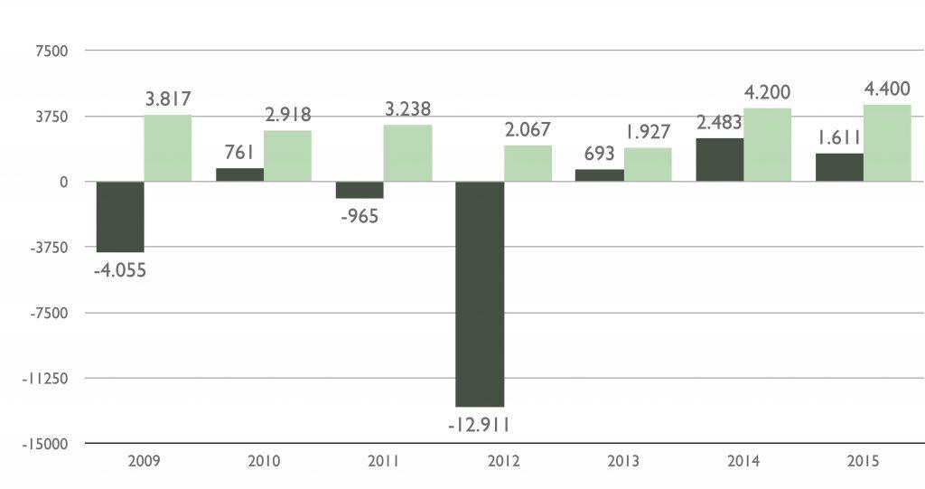 Gráfico del informe de la franquicia 2016