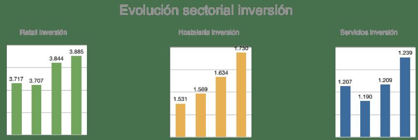 Evolución sectorial de la inversión en franquicia