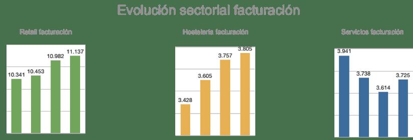 Evolución sectorial facturación