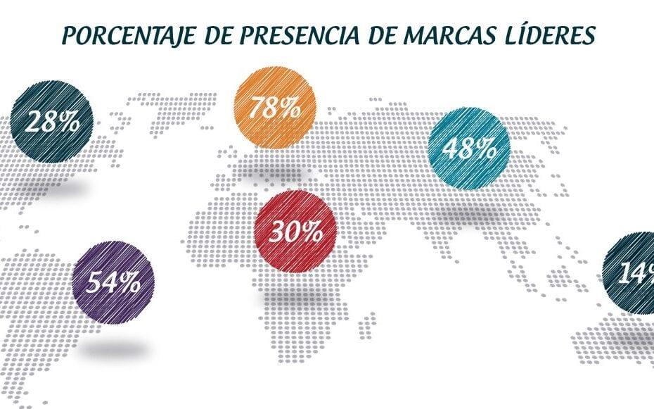 presencia marcas lideres 1 930x581 - Ranking de las mejores franquicias en España