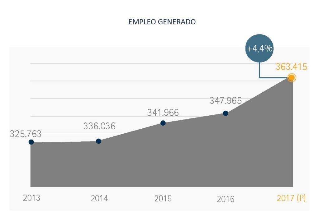 Empleo Generado - Informe Situación de la Franquicia en España - Perspectivas 2017