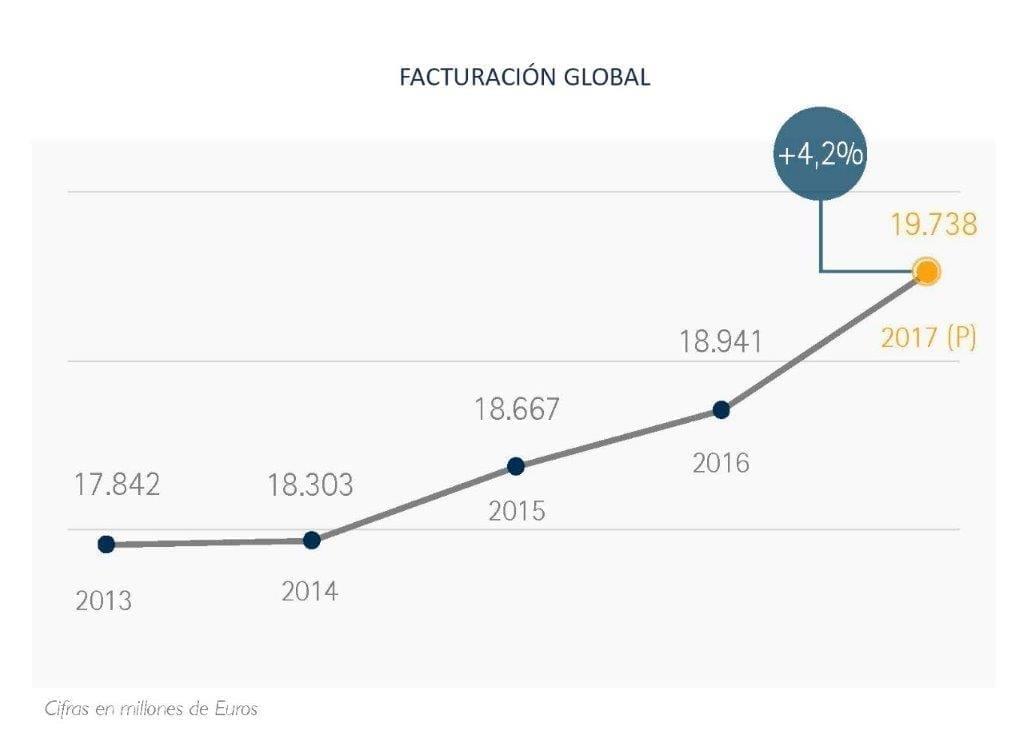 Facturación Global - Informe Situación de la Franquicia en España - Perspectivas 2017