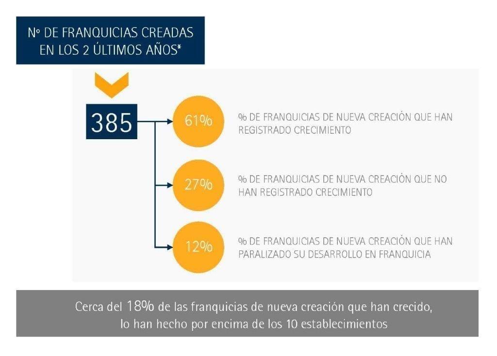 Franquicias Nueva Creación - Informe Situación de la Franquicia en España - Perspectivas 2017