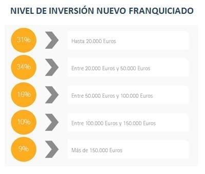 Nivel de inversión nuevo franquiciado - Informe Situación de la Franquicia en España - Perspectivas 2017