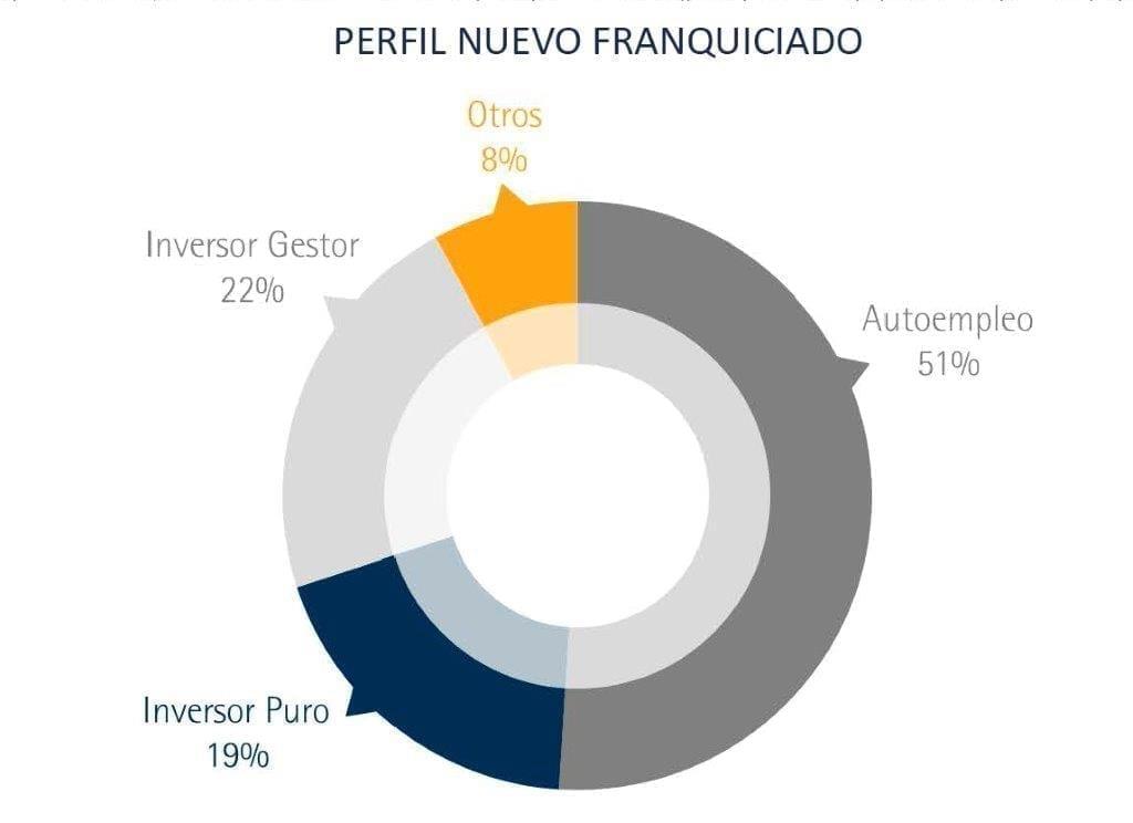 Perfil Nuevo Franquiciado - Informe Situación de la Franquicia en España - Perspectivas 2017