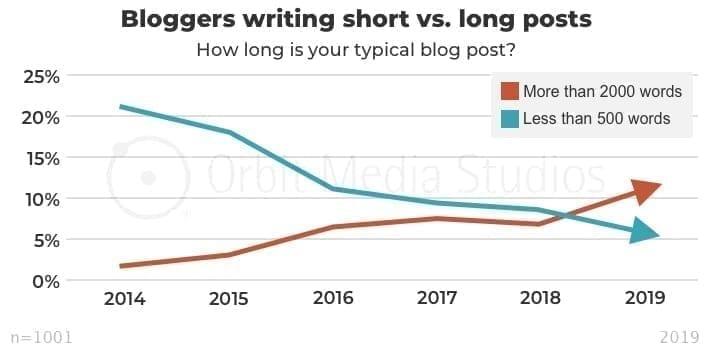 blogs y franquicia
